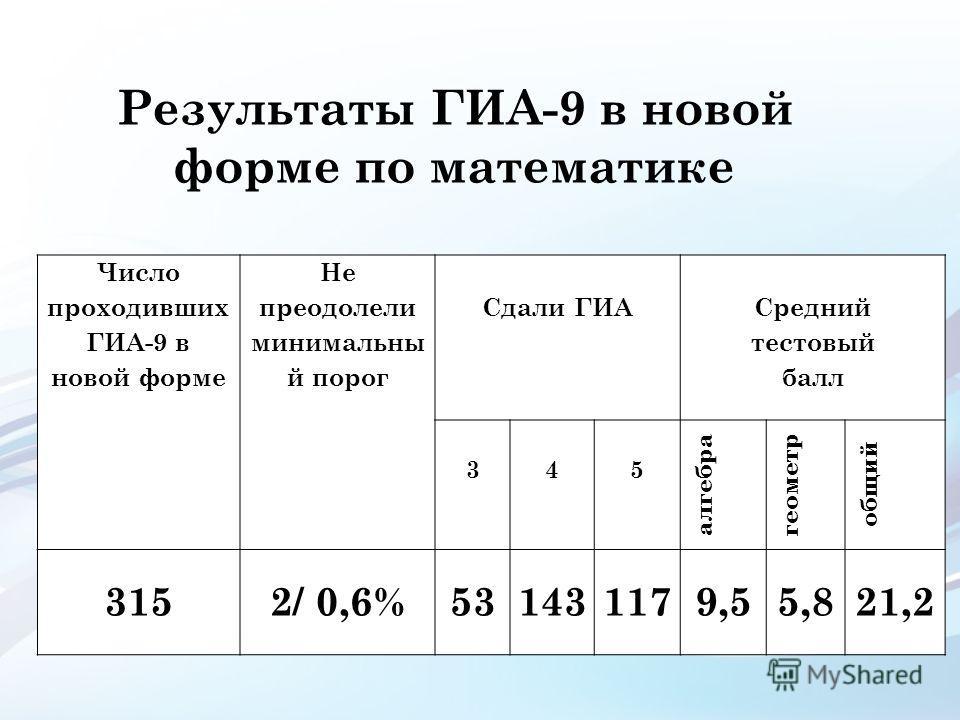 Результаты ГИА-9 в новой форме по математике Число проходивших ГИА-9 в новой форме Не преодолели минимальны й порог Сдали ГИА Средний тестовый балл 345 алгебра геометр общий 3152/ 0,6%531431179,55,821,2