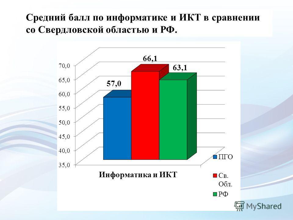 Средний балл по информатике и ИКТ в сравнении со Свердловской областью и РФ.