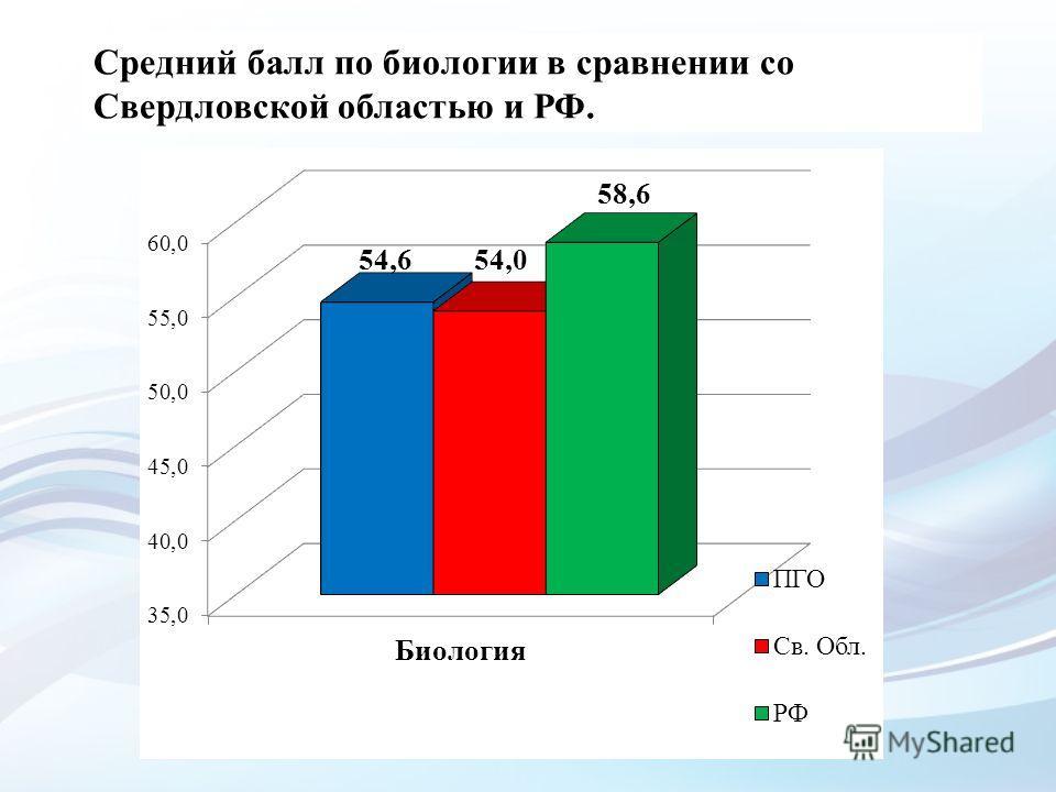 Средний балл по биологии в сравнении со Свердловской областью и РФ.