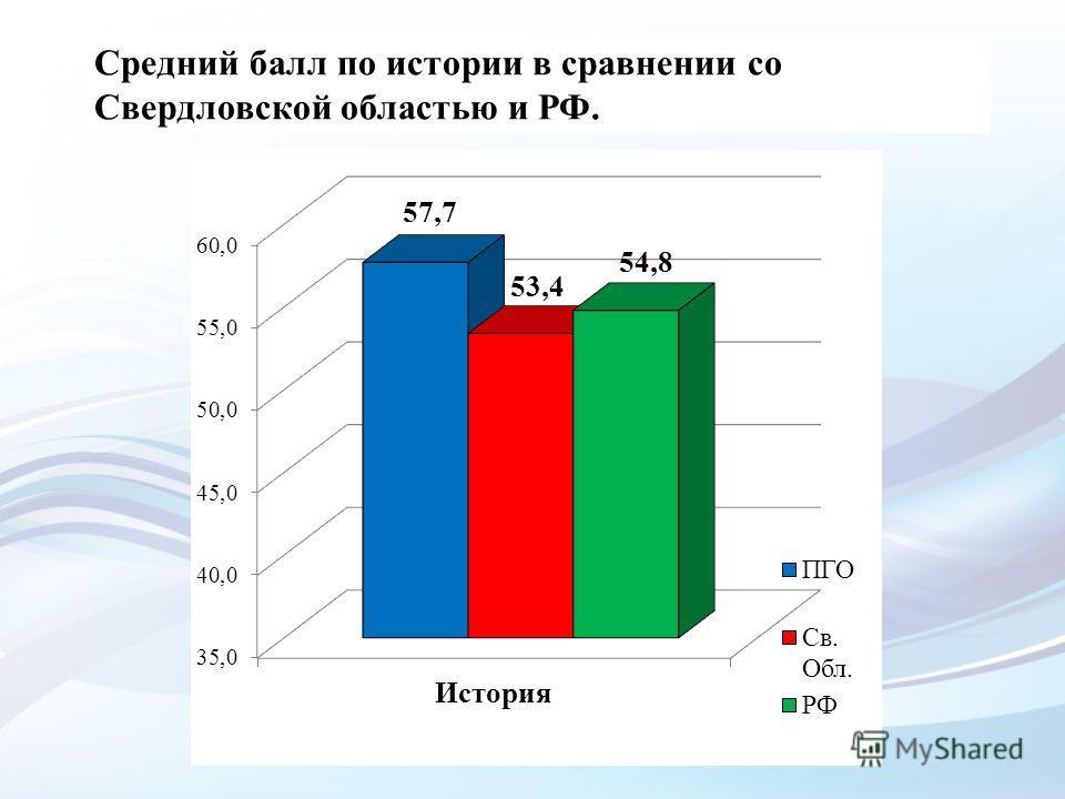 Средний балл по истории в сравнении со Свердловской областью и РФ.