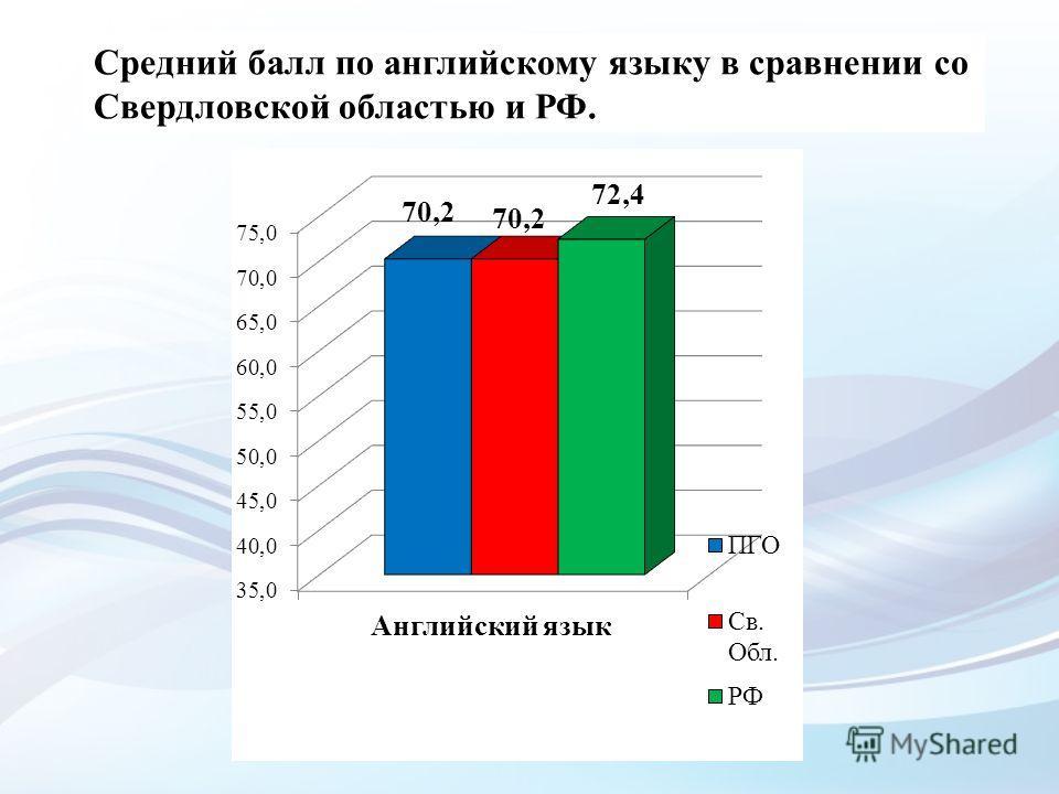 Средний балл по английскому языку в сравнении со Свердловской областью и РФ.