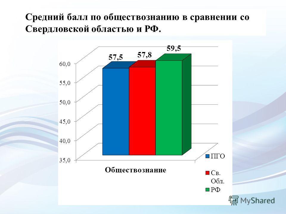 Средний балл по обществознанию в сравнении со Свердловской областью и РФ.