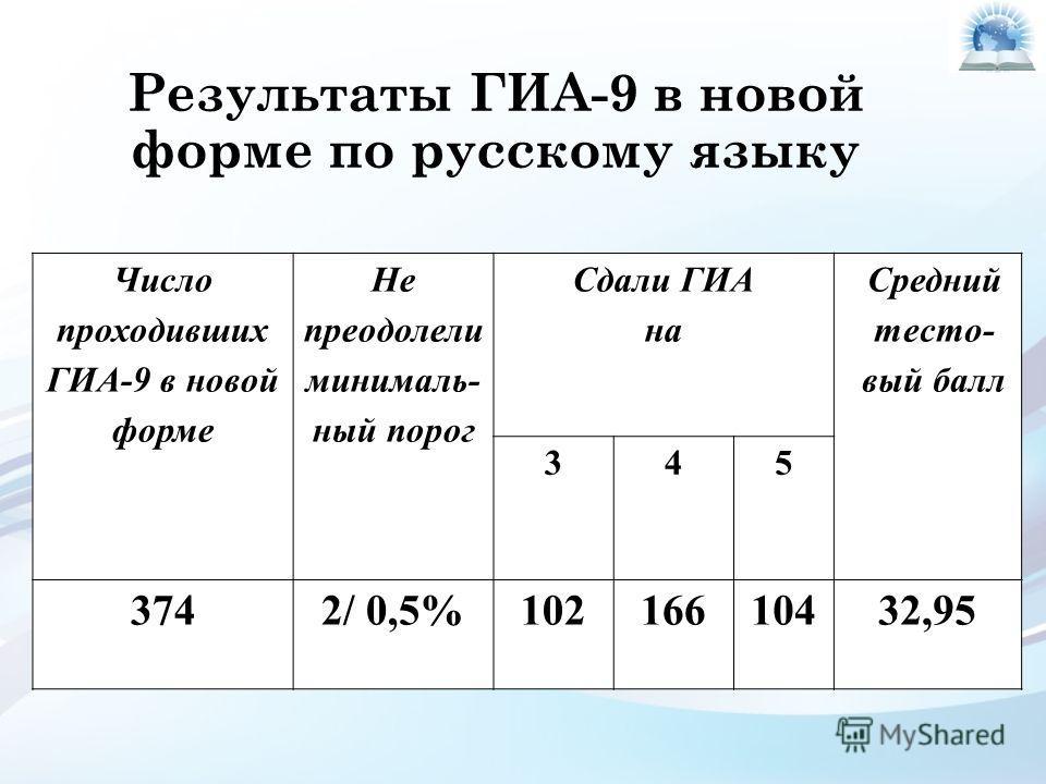 Результаты ГИА-9 в новой форме по русскому языку Число проходивших ГИА-9 в новой форме Не преодолели минималь- ный порог Сдали ГИА на Средний тесто- вый балл 345 3742/ 0,5%10216610432,95