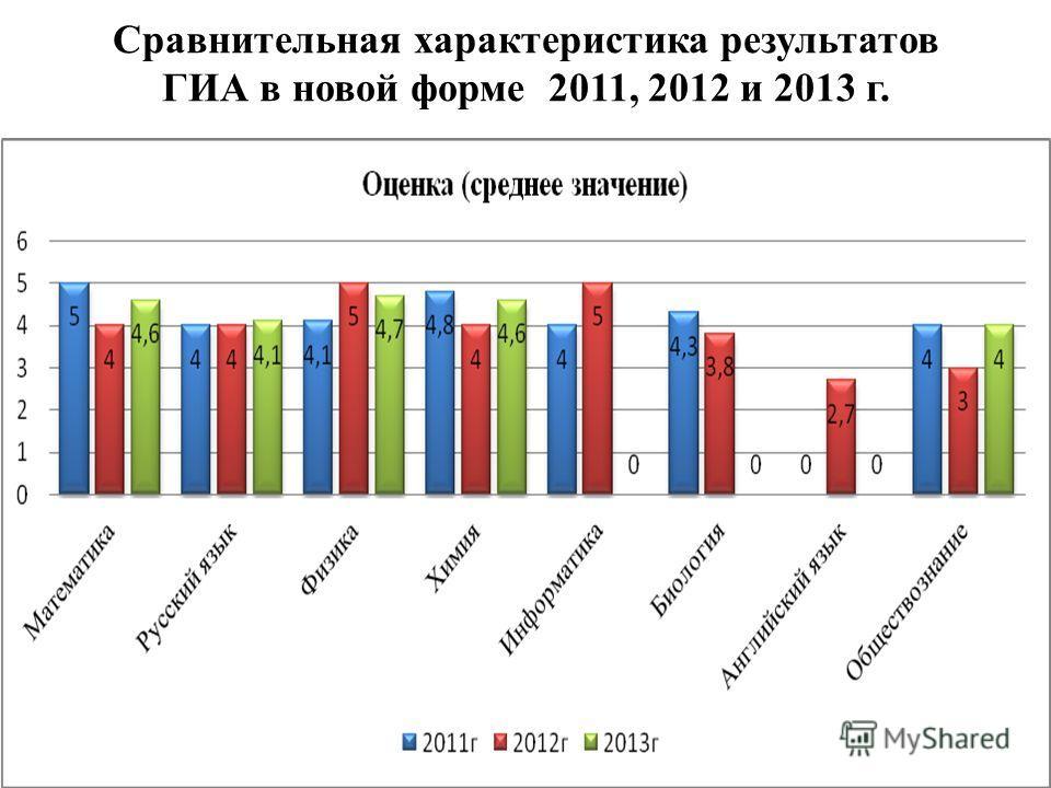 Сравнительная характеристика результатов ГИА в новой форме 2011, 2012 и 2013 г.