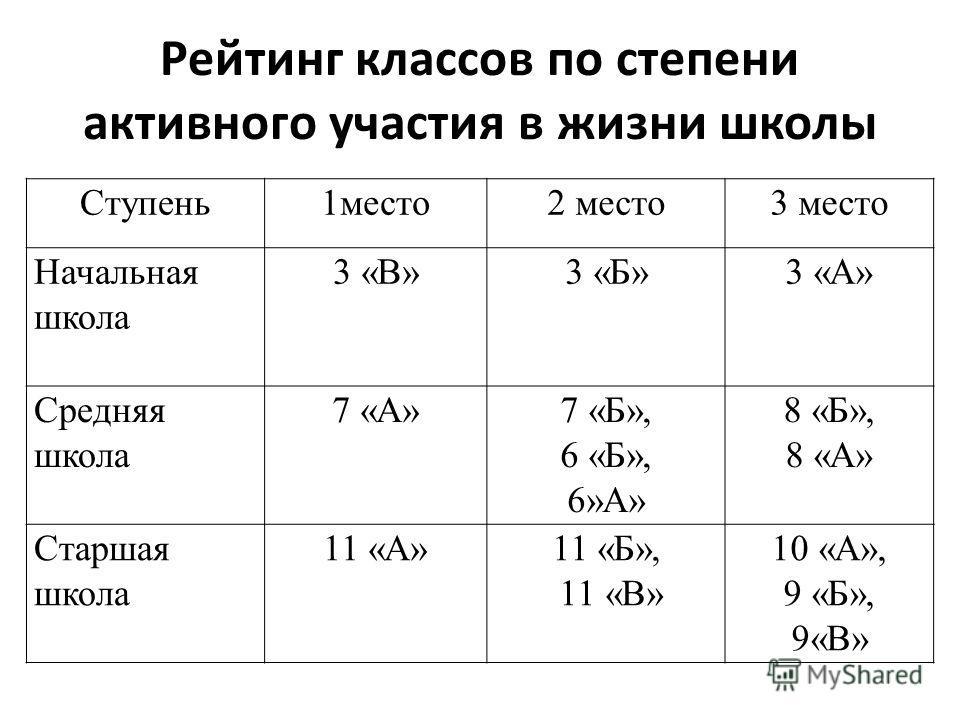 Рейтинг классов по степени активного участия в жизни школы Ступень1место2 место3 место Начальная школа 3 «В»3 «Б»3 «А» Средняя школа 7 «А»7 «Б», 6 «Б», 6»А» 8 «Б», 8 «А» Старшая школа 11 «А»11 «Б», 11 «В» 10 «А», 9 «Б», 9«В»