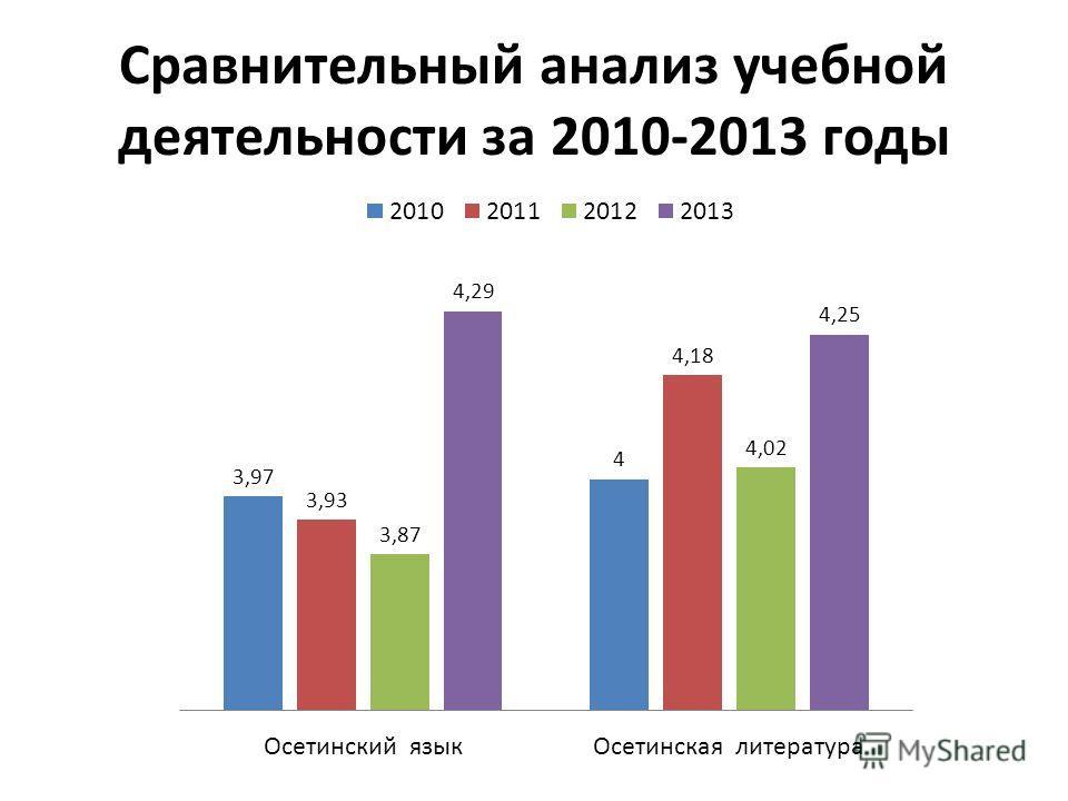 Сравнительный анализ учебной деятельности за 2010-2013 годы