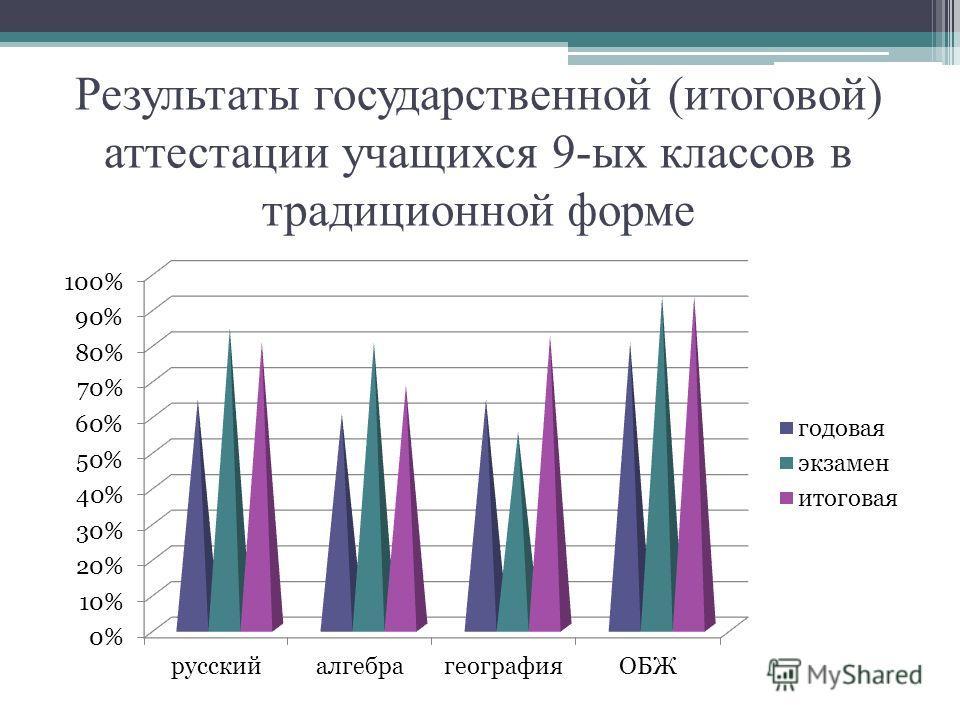 Результаты государственной (итоговой) аттестации учащихся 9-ых классов в традиционной форме