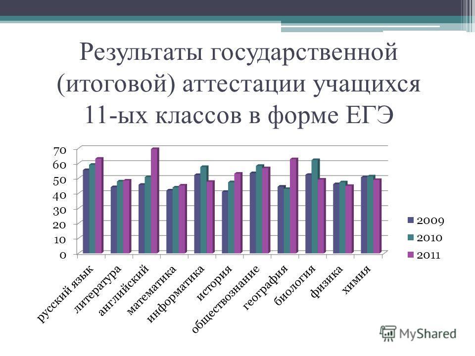 Результаты государственной (итоговой) аттестации учащихся 11-ых классов в форме ЕГЭ