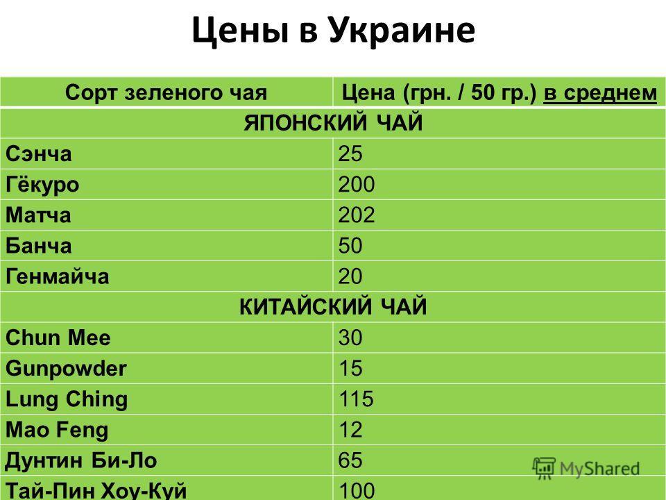 Цены в Украине Сорт зеленого чаяЦена (грн. / 50 гр.) в среднем ЯПОНСКИЙ ЧАЙ Сэнча25 Гёкуро200 Матча202 Банча50 Генмайча20 КИТАЙСКИЙ ЧАЙ Chun Mee30 Gunpowder15 Lung Ching115 Mao Feng12 Дунтин Би-Ло65 Тай-Пин Хоу-Куй100