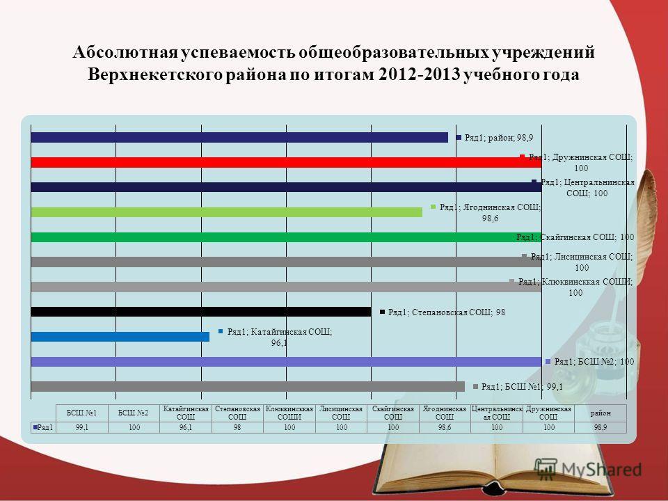 Абсолютная успеваемость общеобразовательных учреждений Верхнекетского района по итогам 2012-2013 учебного года