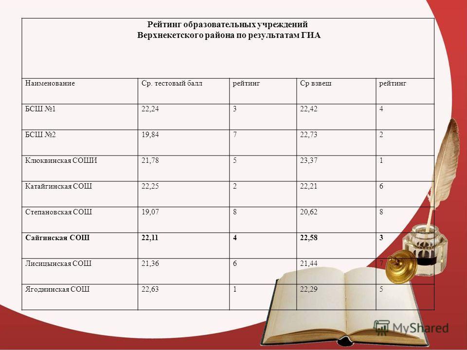 Рейтинг образовательных учреждений Верхнекетского района по результатам ГИА НаименованиеСр. тестовый баллрейтингСр взвешрейтинг БСШ 122,24322,424 БСШ 219,84722,732 Клюквинская СОШИ21,78523,371 Катайгинская СОШ22,25222,216 Степановская СОШ19,07820,628
