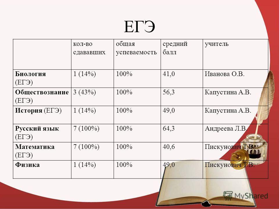 ЕГЭ кол-во сдававших общая успеваемость средний балл учитель Биология (ЕГЭ) 1 (14%)100%41,0Иванова О.В. Обществознание (ЕГЭ) 3 (43%)100%56,3Капустина А.В. История (ЕГЭ)1 (14%)100%49,0Капустина А.В. Русский язык (ЕГЭ) 7 (100%)100%64,3Андреева Л.В. Мат