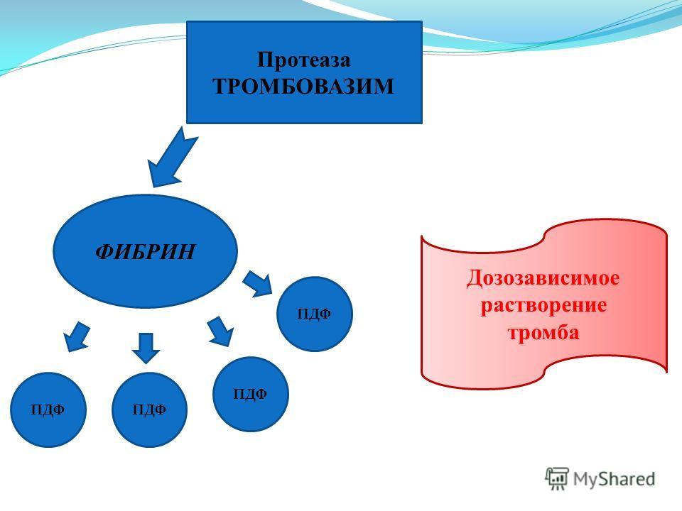 ФИБРИН ПДФ Протеаза ТРОМБОВАЗИМ ПДФ Дозозависимое растворение тромба