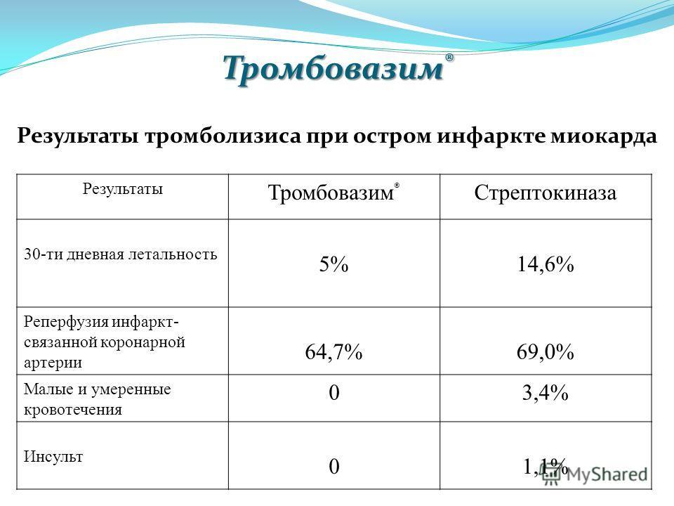 Результаты тромболизиса при остром инфаркте миокарда Тромбовазим ® Результаты Тромбовазим ® Стрептокиназа 30-ти дневная летальность 5%14,6% Реперфузия инфаркт- связанной коронарной артерии 64,7%69,0% Малые и умеренные кровотечения 03,4% Инсульт 01,1%