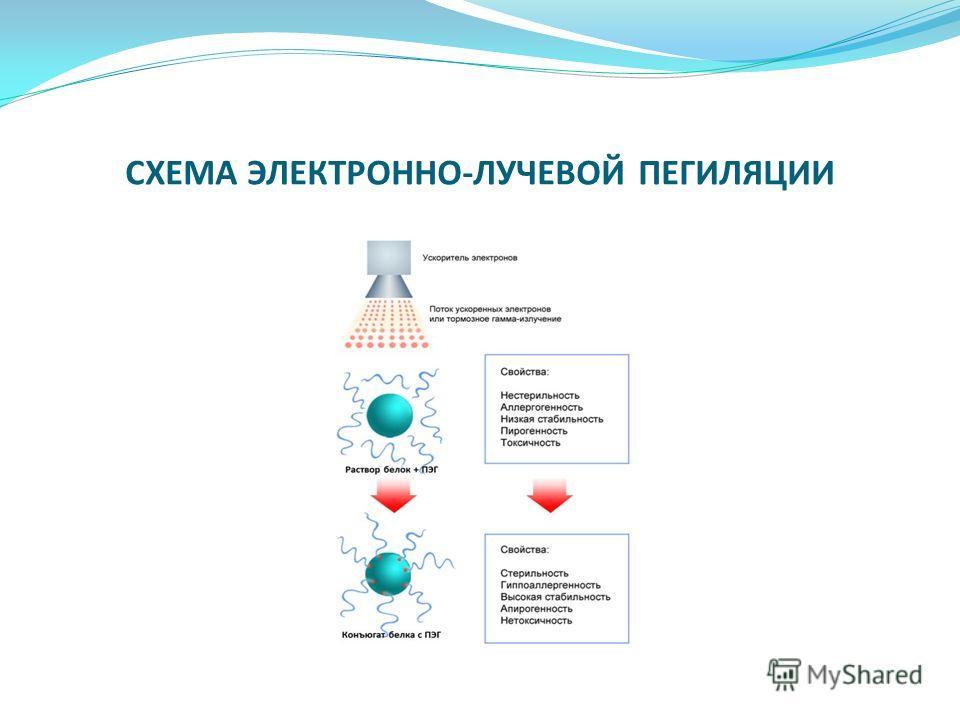 СХЕМА ЭЛЕКТРОННО-ЛУЧЕВОЙ ПЕГИЛЯЦИИ