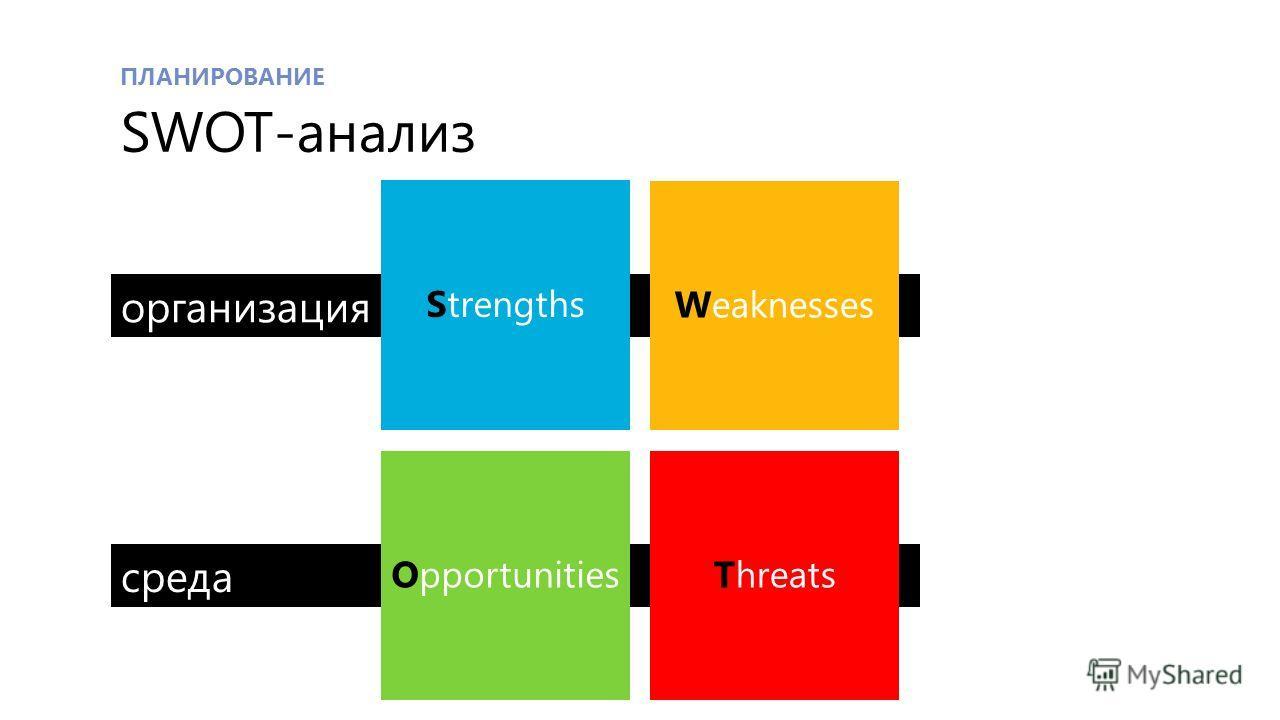 среда организация ПЛАНИРОВАНИЕ SWOT-анализ Strengths Weaknesses OpportunitiesThreats