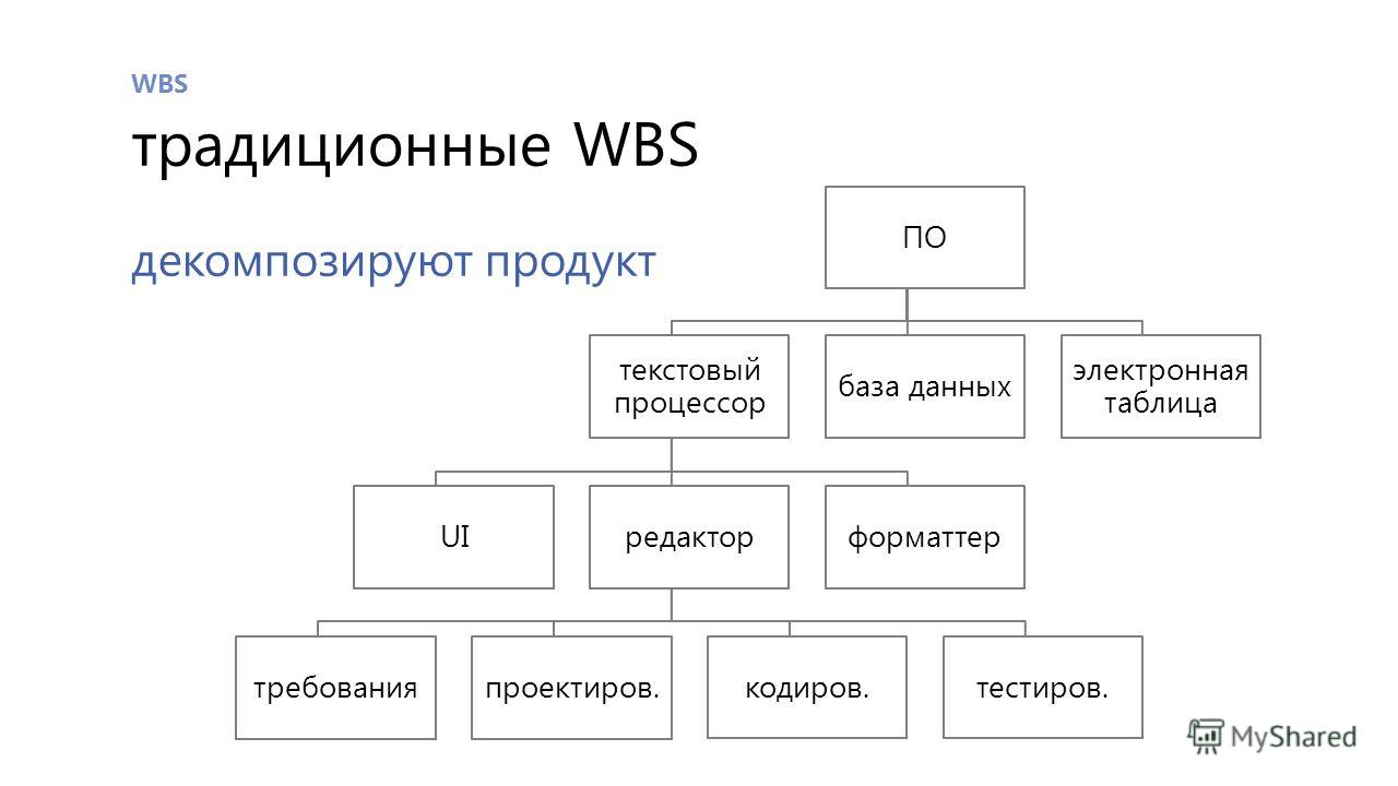 WBS традиционные WBS декомпозируют продукт ПО текстовый процессор UI редактор требования проектиров. кодиров.тестиров. форматтер база данных электронная таблица