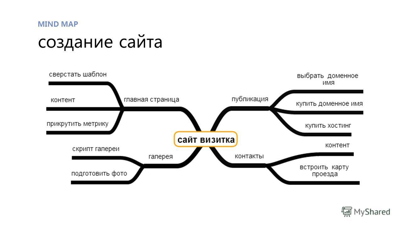 MIND MAP создание сайта