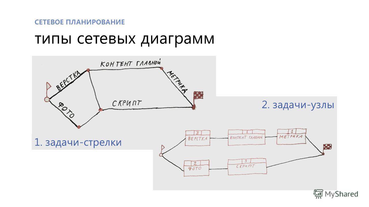 СЕТЕВОЕ ПЛАНИРОВАНИЕ типы сетевых диаграмм 1. задачи-стрелки 2. задачи-узлы
