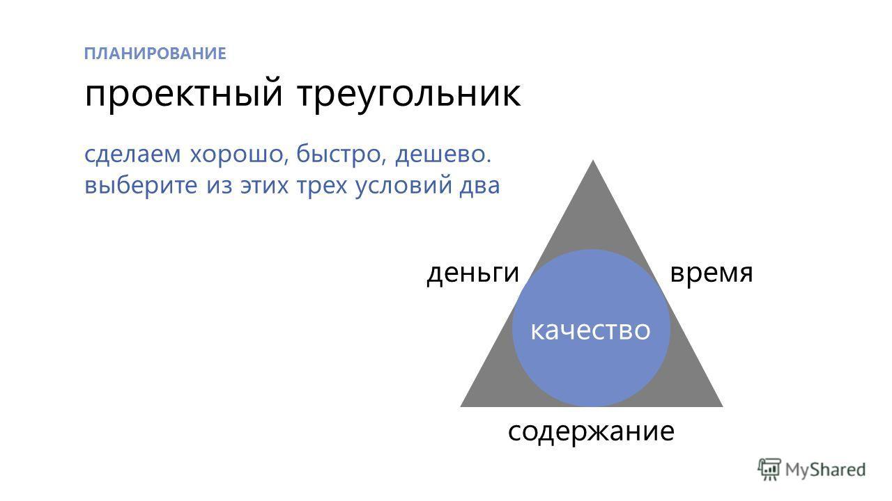 ПЛАНИРОВАНИЕ проектный треугольник содержание времяденьги качество сделаем хорошо, быстро, дешево. выберите из этих трех условий два