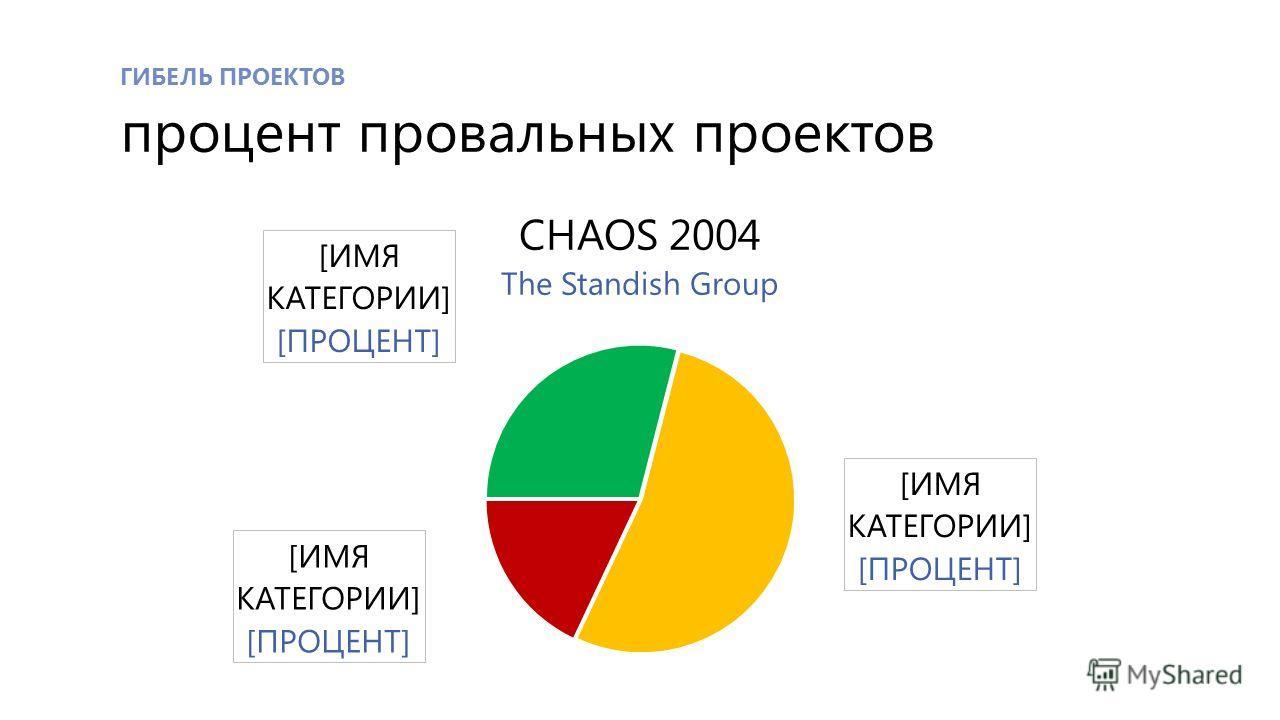 ГИБЕЛЬ ПРОЕКТОВ процент провальных проектов