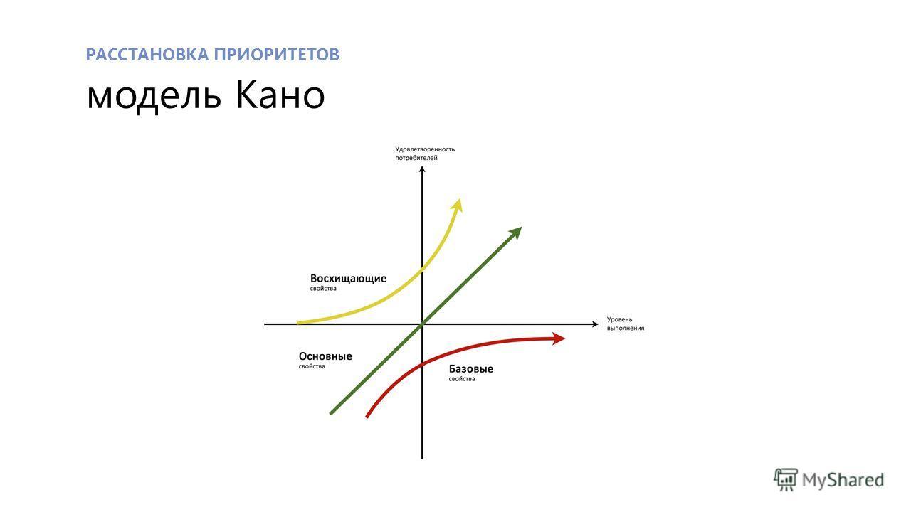 РАССТАНОВКА ПРИОРИТЕТОВ модель Кано