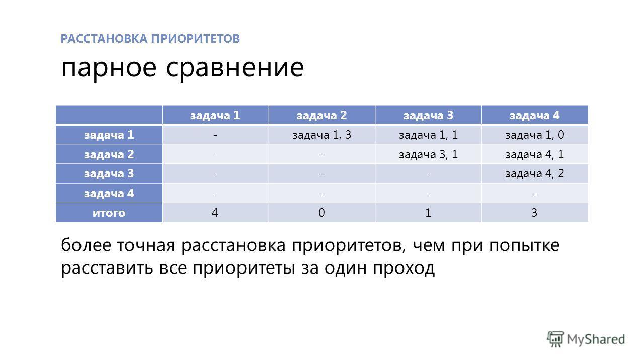 РАССТАНОВКА ПРИОРИТЕТОВ парное сравнение задача 1задача 2задача 3задача 4 задача 1-задача 1, 3задача 1, 1задача 1, 0 задача 2--задача 3, 1задача 4, 1 задача 3---задача 4, 2 задача 4---- итого4013 более точная расстановка приоритетов, чем при попытке