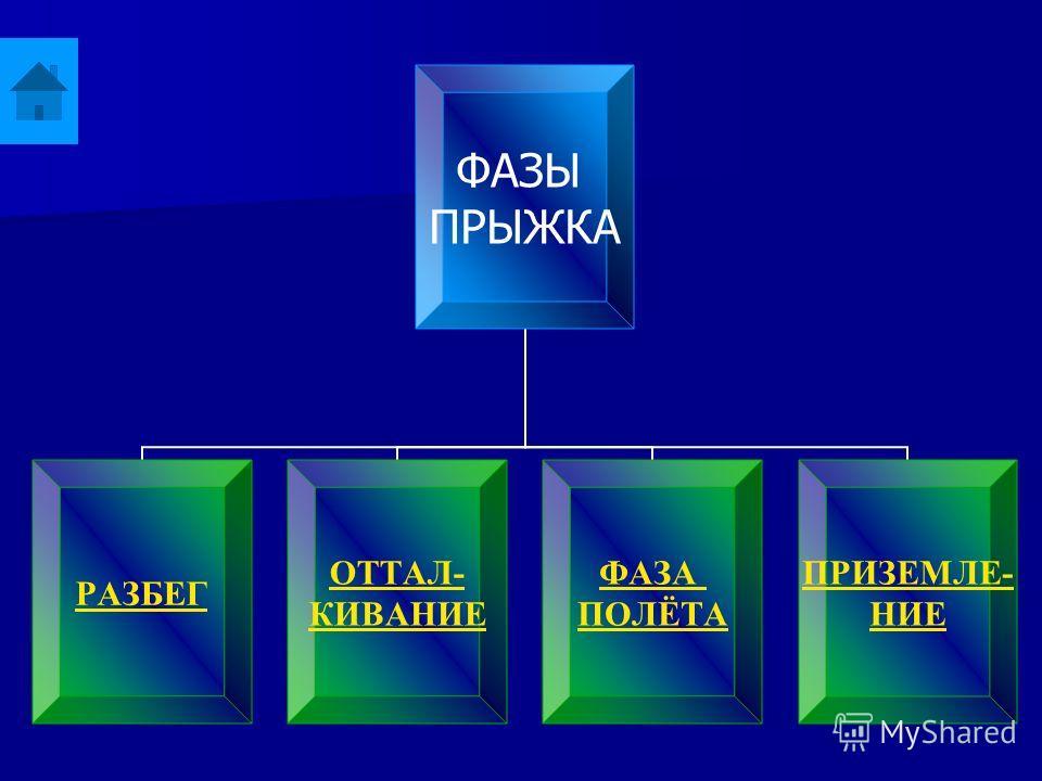 ФАЗЫ ПРЫЖКА РАЗБЕГ ОТТАЛ- КИВАНИЕ ФАЗА ПОЛЁТА ПРИЗЕМЛЕ- НИЕ