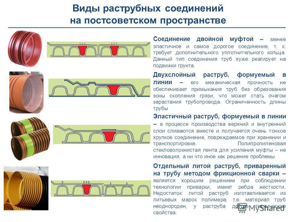 Виды раструбных соединений на постсоветском пространстве Двухслойный раструб, формуемый в линии – его механическая прочность не обеспечивает примыкания труб без образования зоны скопления грязи, что может стать очагом зарастания трубопровода. Огранич
