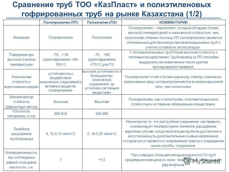 Сравнение труб ТОО «КазПласт» и полиэтиленовых гофрированных труб на рынке Казахстана (1/2) Полипропилен (ПП)Полиэтилен (ПЭ)КОММЕНТАРИИ МатериалПолипропиленПолиэтилен Полипропилен – термопласт, который обладает более высокой температурной и химическо