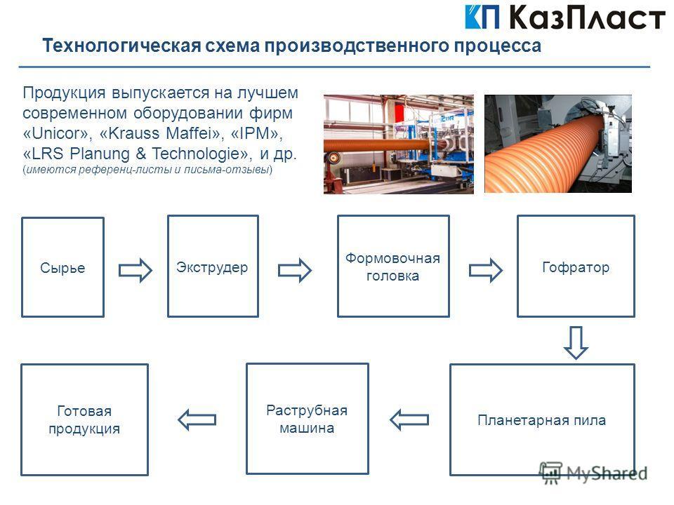 Технологическая схема производственного процесса Сырье ЭкструдерГофратор Формовочная головка Планетарная пила Готовая продукция Продукция выпускается на лучшем современном оборудовании фирм «Unicor», «Krauss Maffei», «IPM», «LRS Planung & Technologie