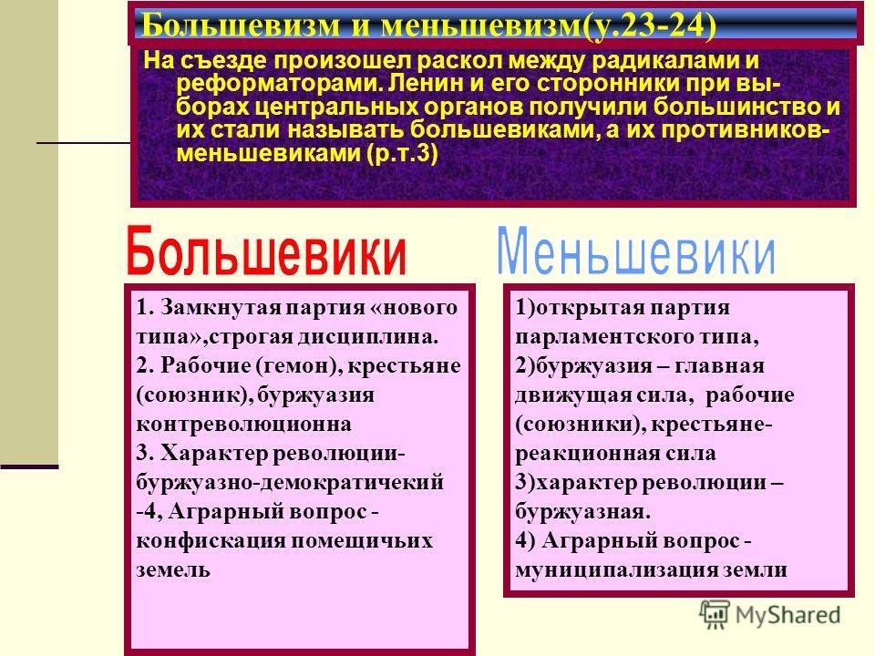 На съезде произошел раскол между радикалами и реформаторами. Ленин и его сторонники при вы- борах центральных органов получили большинство и их стали называть большевиками, а их противников- меньшевиками (р.т.3) Большевизм и меньшевизм(у.23-24) 1. За