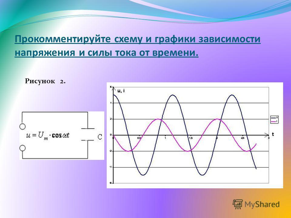 Прокомментируйте схему и графики зависимости напряжения и силы тока от времени. Рисунок 2.