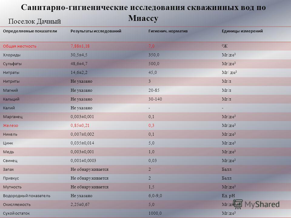 Санитарно-гигиенические исследования скважинных вод по Миассу Определяемые показателиРезультаты исследованийГигиенич. нормативЕдиницы измерений Общая жесткость 7,88±1,187,0 0Ж0Ж Хлориды 30,5±4,5350,0Мг/дм 3 Сульфаты 48,6±4,7500,0Мг/дм 3 Нитраты 14,6±
