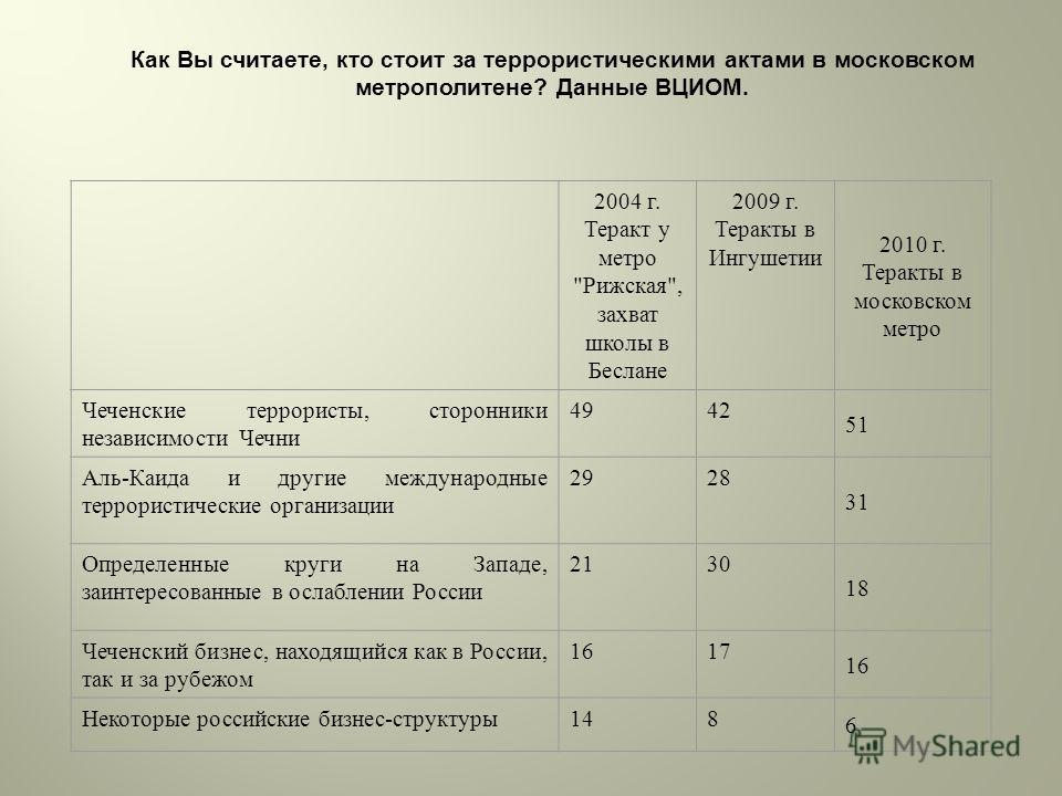 Как Вы считаете, кто стоит за террористическими актами в московском метрополитене? Данные ВЦИОМ. 2004 г. Теракт у метро