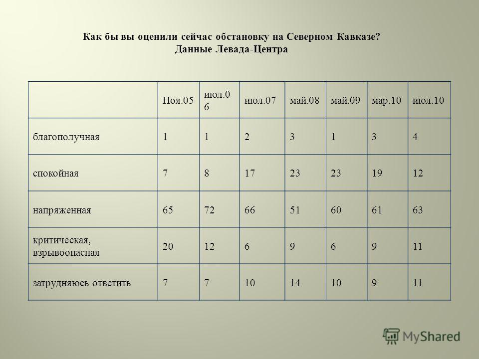 Как бы вы оценили сейчас обстановку на Северном Кавказе? Данные Левада-Центра Ноя.05 июл.0 6 июл.07май.08май.09мар.10июл.10 благополучная1123134 спокойная781723 1912 напряженная65726651606163 критическая, взрывоопасная 2012696911 затрудняюсь ответить