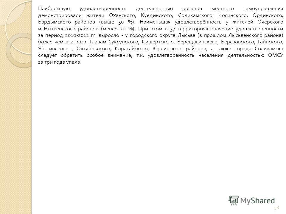 Наибольшую удовлетворенность деятельностью органов местного самоуправления демонстрировали жители Оханского, Куединского, Соликамского, Косинского, Ординского, Бардымского районов ( выше 50 %). Наименьшая удовлетворённость у жителей Очерского и Нытве