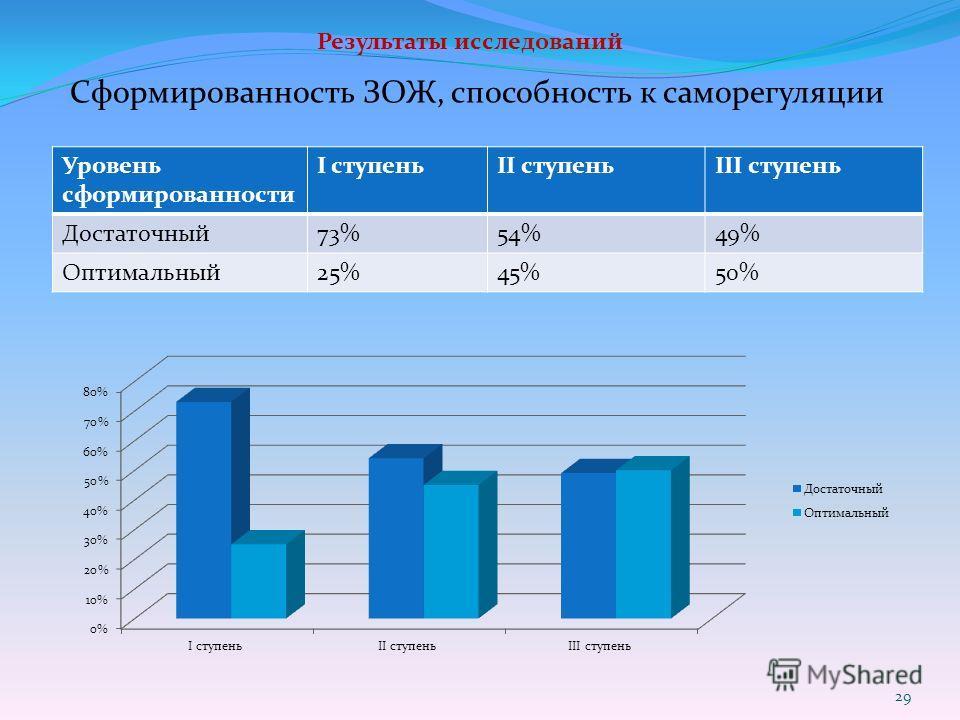 Результаты исследований Сформированность ЗОЖ, способность к саморегуляции Уровень сформированности I ступеньII ступеньIII ступень Достаточный73%54%49% Оптимальный25%45%50% 29