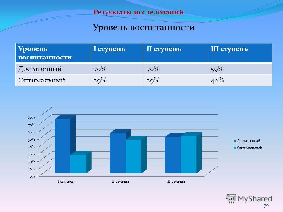 Результаты исследований Уровень воспитанности I ступеньII ступеньIII ступень Достаточный70% 59% Оптимальный29% 40% 30