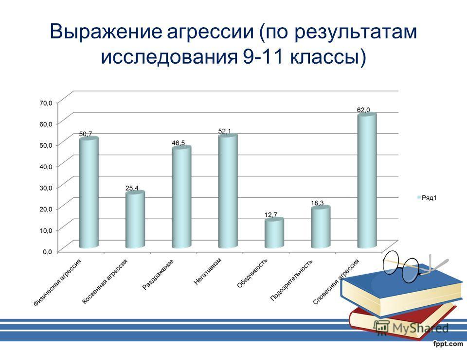 Выражение агрессии (по результатам исследования 9-11 классы)