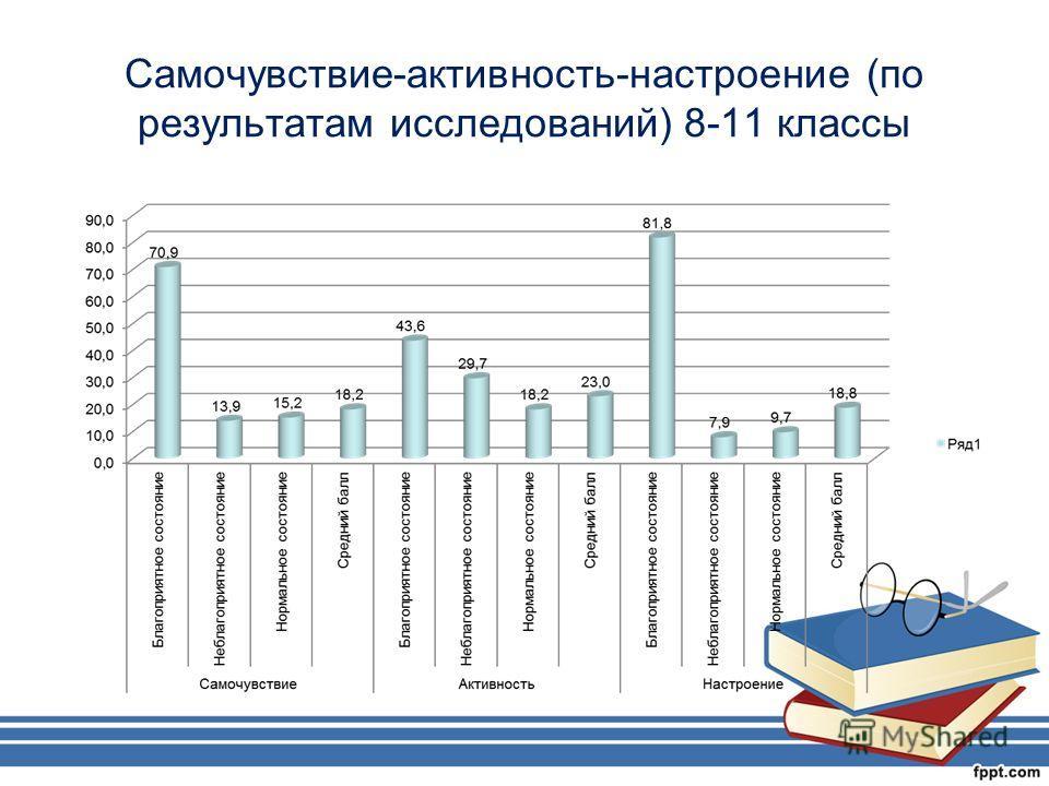 Самочувствие-активность-настроение (по результатам исследований) 8-11 классы