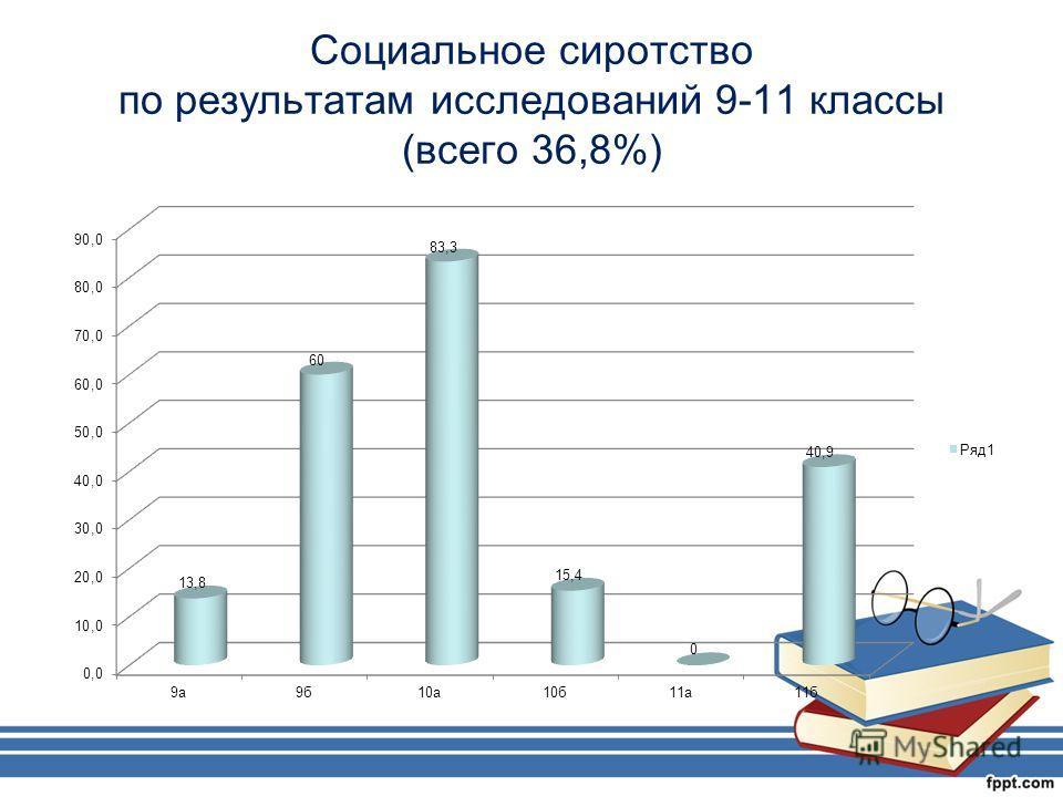 Социальное сиротство по результатам исследований 9-11 классы (всего 36,8%)