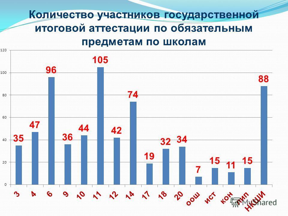 Количество участников государственной итоговой аттестации по обязательным предметам по школам