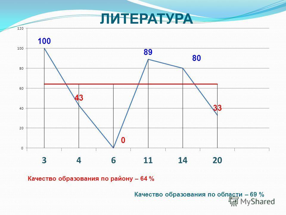 ЛИТЕРАТУРА Качество образования по району – 64 % Качество образования по области – 69 %