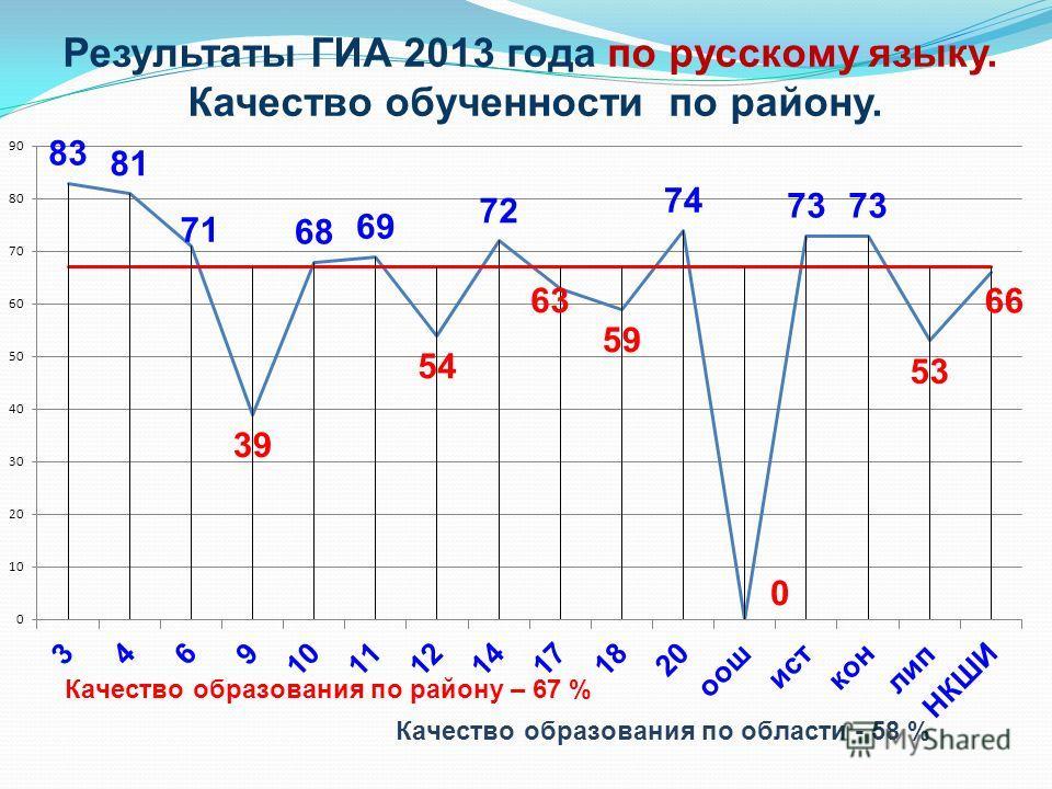 Результаты ГИА 2013 года по русскому языку. Качество обученности по району.