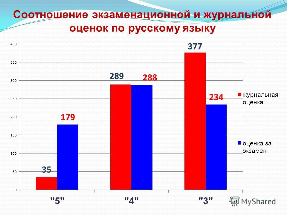 Соотношение экзаменационной и журнальной оценок по русскому языку