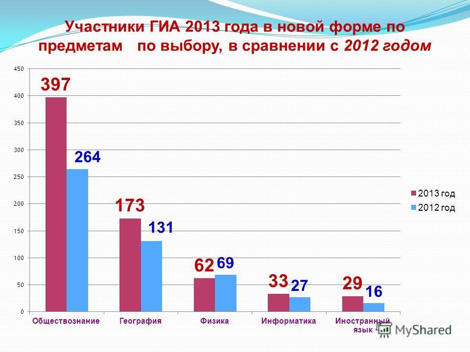 Участники ГИА 2013 года в новой форме по предметам по выбору, в сравнении с 2012 годом