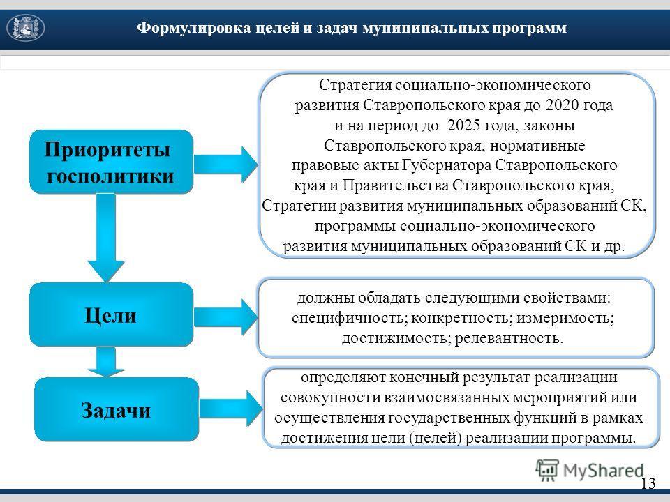 Формулировка целей и задач муниципальных программ 13 Приоритеты госполитики Цели Задачи Стратегия социально-экономического развития Ставропольского края до 2020 года и на период до 2025 года, законы Ставропольского края, нормативные правовые акты Губ