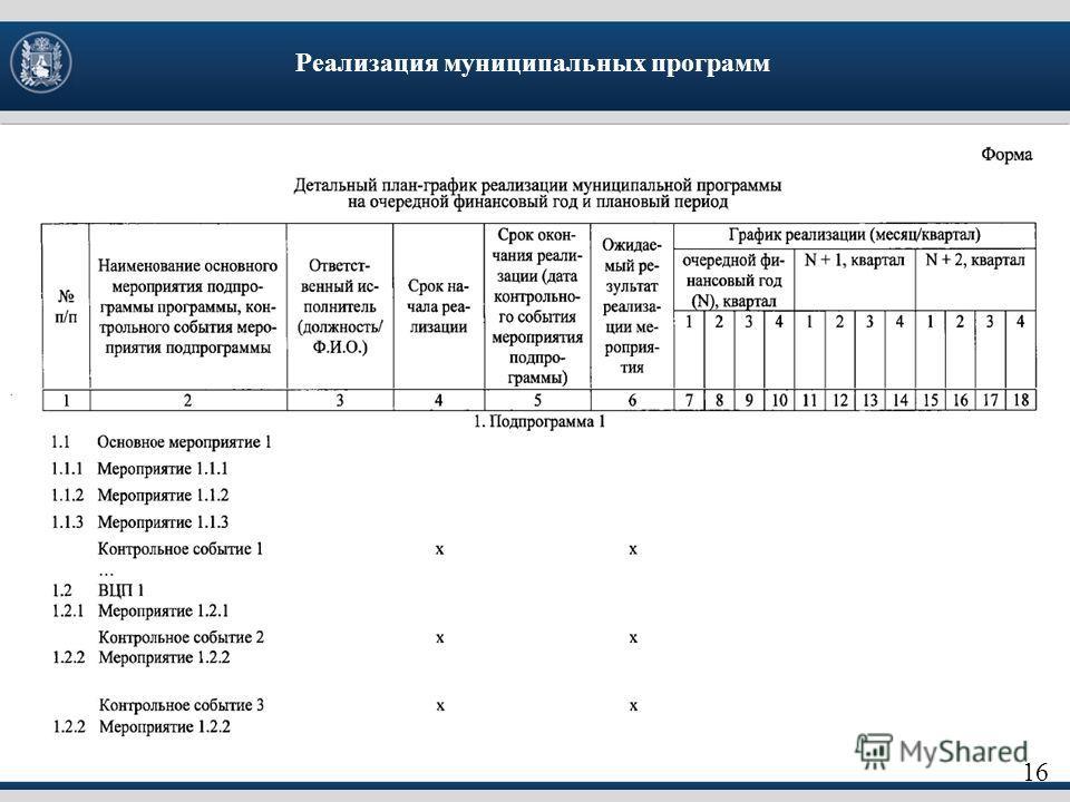 16 Реализация муниципальных программ