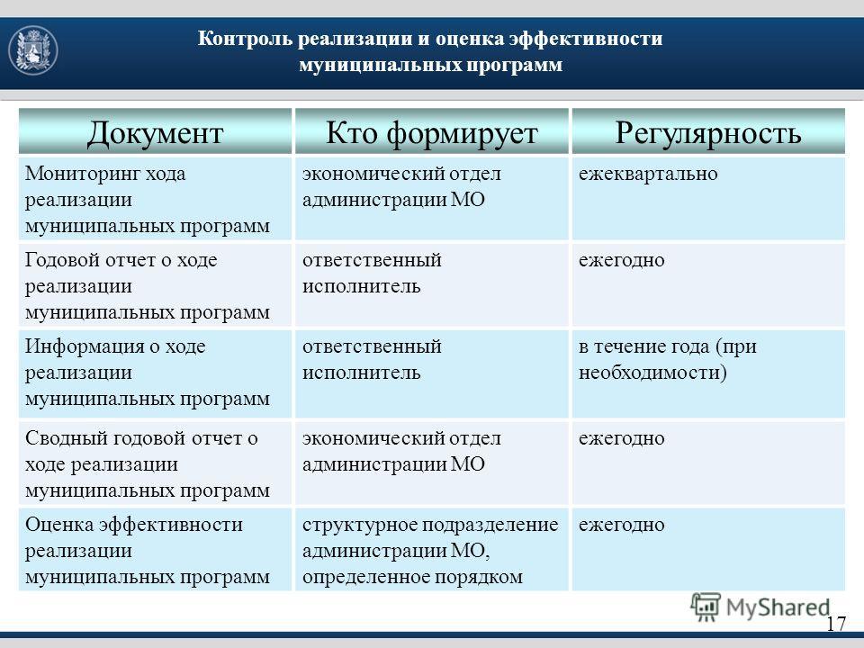 17 Контроль реализации и оценка эффективности муниципальных программ ДокументКто формируетРегулярность Мониторинг хода реализации муниципальных программ экономический отдел администрации МО ежеквартально Годовой отчет о ходе реализации муниципальных